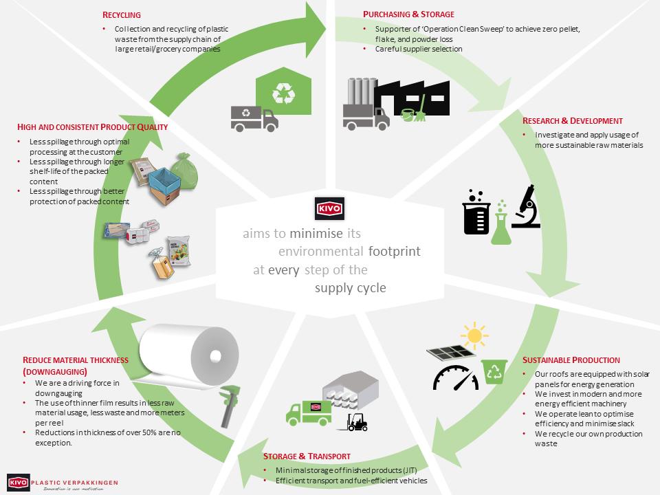 sustainability plastic chain