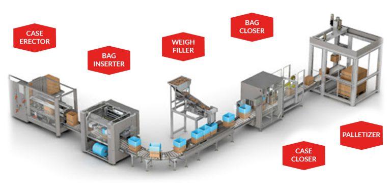 bag inserter production line