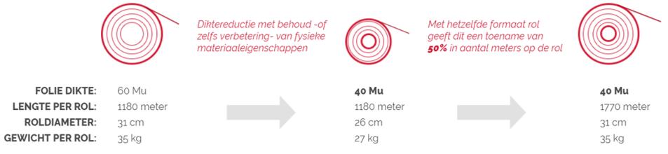 KIVO Plastic Verpakkingen Diktereductie