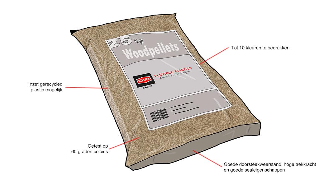 woodpellets zakken