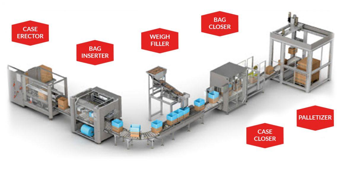 film foil for bag inserter packing line pattyn